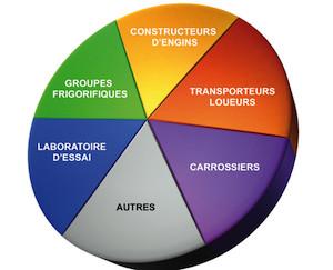 Transfrigoroute France