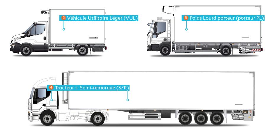Le transport frigorifique : zoom sur le matériel